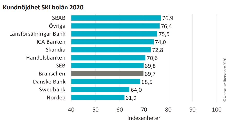 SKI Bolån 2020